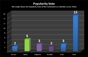 """How Africa voted Denzel & Huddah out of """"The Chase"""""""